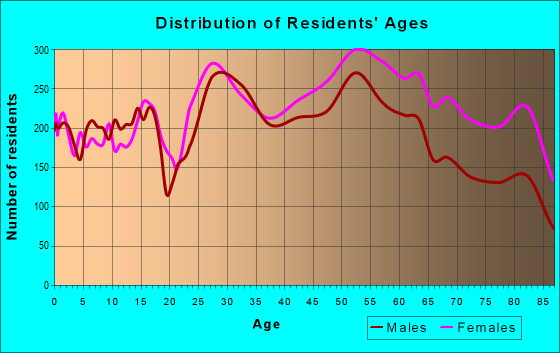 Age and Sex of Residents in zip code 44124