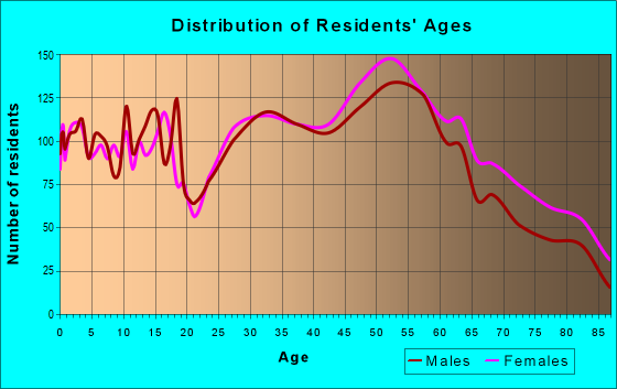 Age and Sex of Residents in zip code 44126