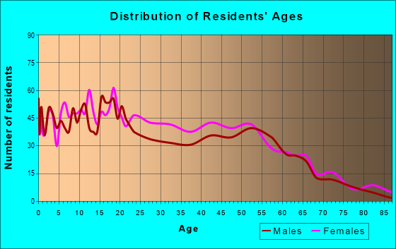 Age and Sex of Residents in zip code 44127