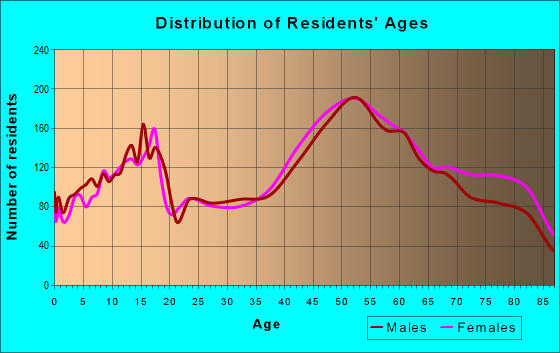 Age and Sex of Residents in zip code 44131