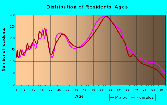 Age and Sex of Residents in zip code 44133