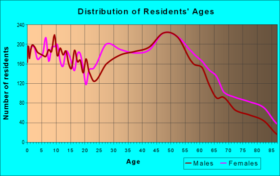 Age and Sex of Residents in zip code 44135