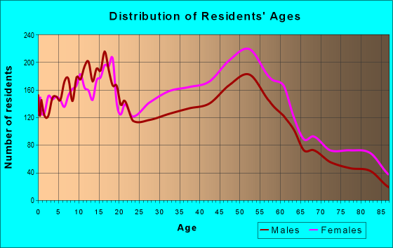Age and Sex of Residents in zip code 44137
