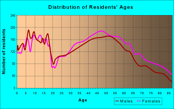 Age and Sex of Residents in zip code 44138