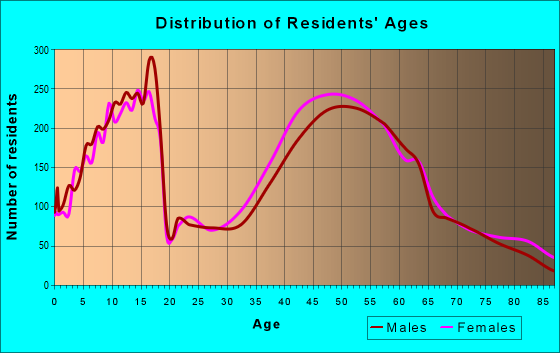 Age and Sex of Residents in zip code 44139