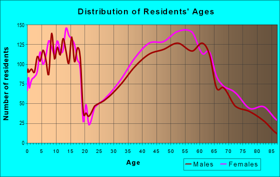 Age and Sex of Residents in zip code 44140