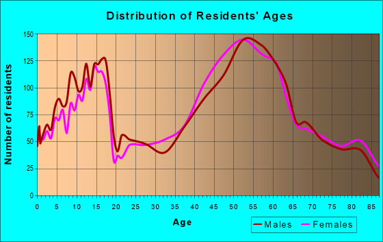Age and Sex of Residents in zip code 44141