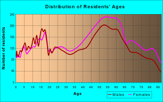 Age and Sex of Residents in zip code 44143