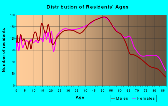 Age and Sex of Residents in zip code 44144