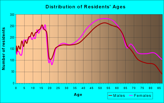 Age and Sex of Residents in zip code 44145