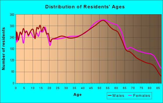 Age and Sex of Residents in zip code 44203