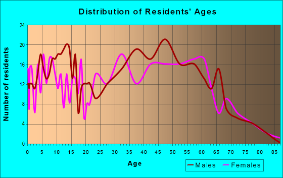 Age and Sex of Residents in zip code 44215