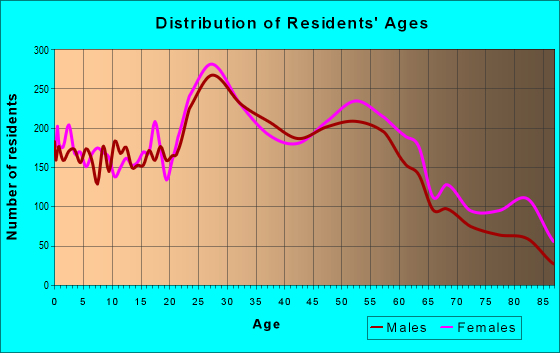 Age and Sex of Residents in zip code 44221