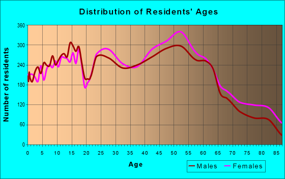 Age and Sex of Residents in zip code 44224