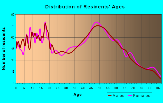 Age and Sex of Residents in zip code 44231