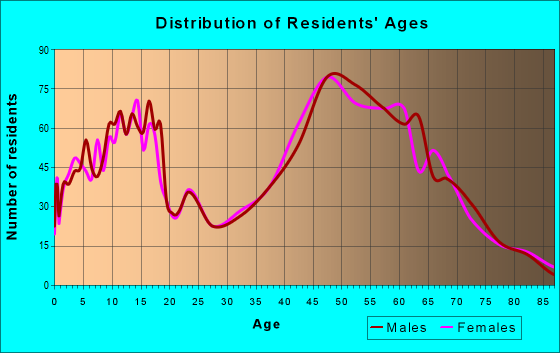 Age and Sex of Residents in zip code 44233