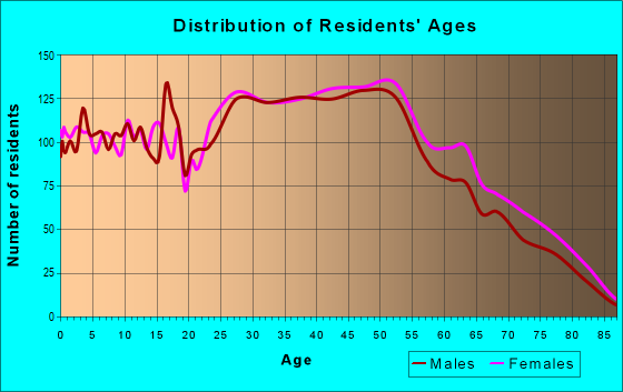 Age and Sex of Residents in zip code 44241