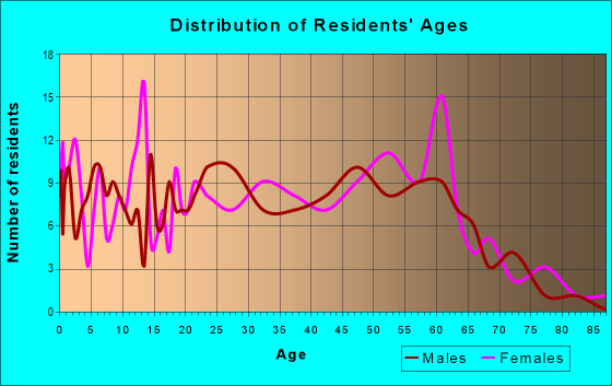Age and Sex of Residents in zip code 44250