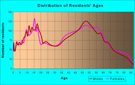 Age and Sex of Residents in zip code 44260