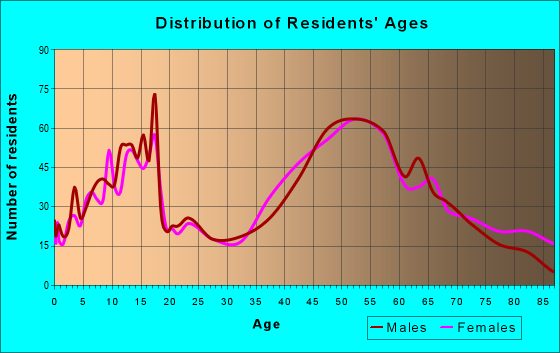 Age and Sex of Residents in zip code 44286