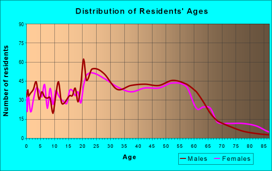 Age and Sex of Residents in zip code 44302