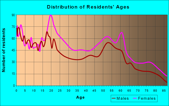 Age and Sex of Residents in zip code 44307