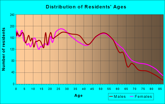 Age and Sex of Residents in zip code 44310