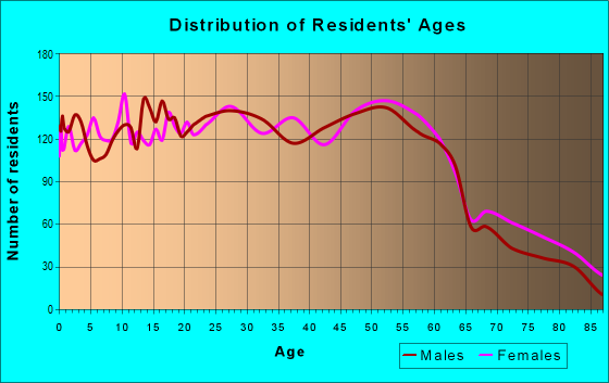Age and Sex of Residents in zip code 44314