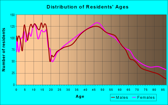 Age and Sex of Residents in zip code 44321