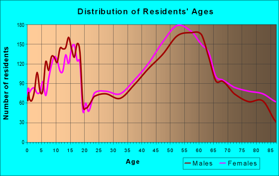 Age and Sex of Residents in zip code 44333