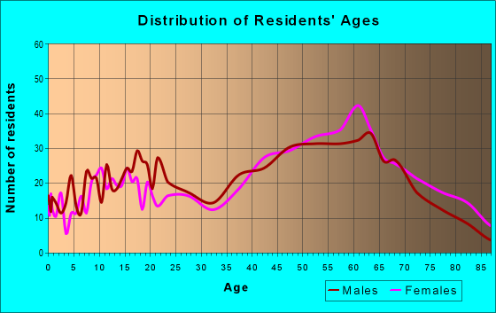 Age and Sex of Residents in zip code 44403