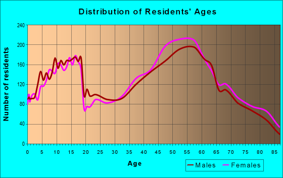 Age and Sex of Residents in zip code 44406