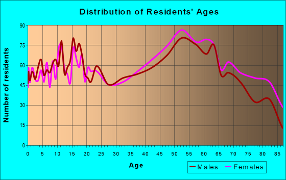 Age and Sex of Residents in zip code 44408