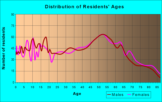 Age and Sex of Residents in zip code 44413