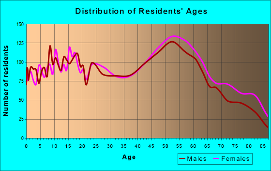 Age and Sex of Residents in zip code 44420