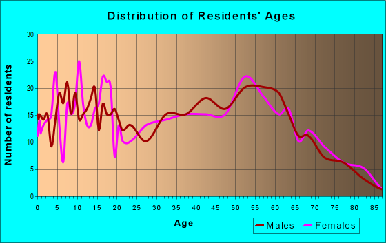 Age and Sex of Residents in zip code 44423