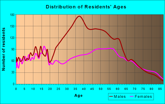 Age and Sex of Residents in zip code 44432