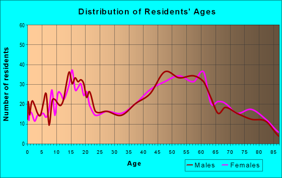 Age and Sex of Residents in zip code 44436