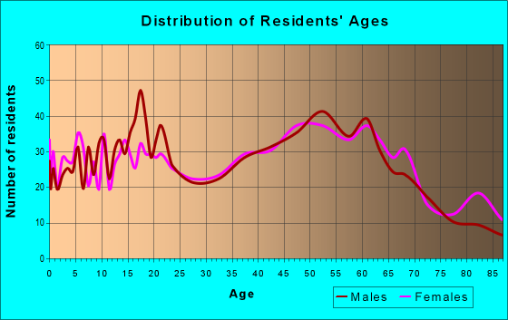 Age and Sex of Residents in zip code 44438