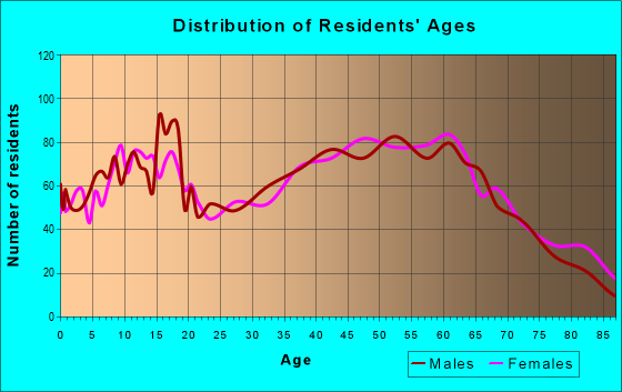 Age and Sex of Residents in zip code 44444