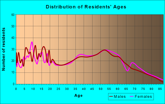 Age and Sex of Residents in zip code 44445