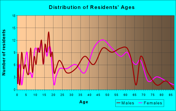 Age and Sex of Residents in zip code 44454
