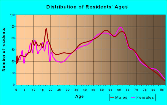 Age and Sex of Residents in zip code 44481