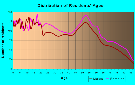 Age and Sex of Residents in zip code 44485