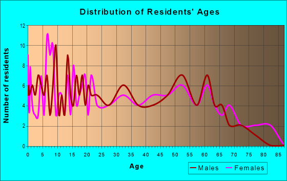 Age and Sex of Residents in zip code 44490