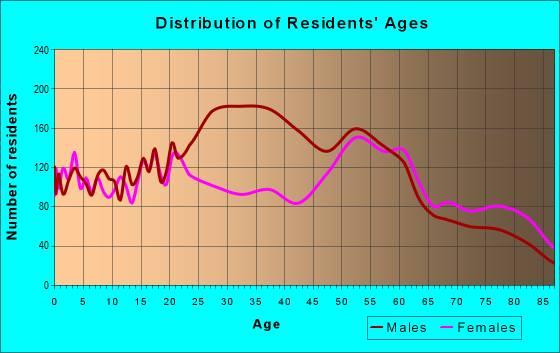 Age and Sex of Residents in zip code 44505