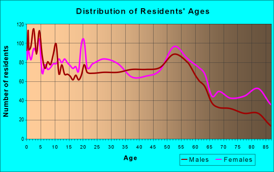 Age and Sex of Residents in zip code 44509