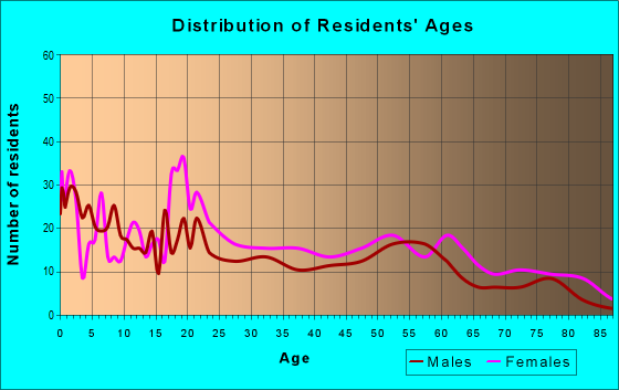 Age and Sex of Residents in zip code 44510