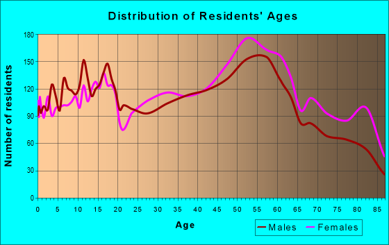 Age and Sex of Residents in zip code 44511