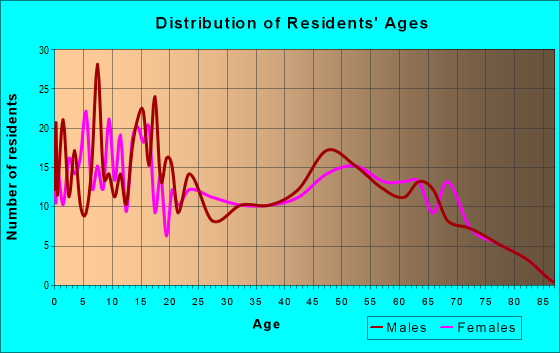 Age and Sex of Residents in zip code 44611